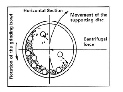 高能球磨技术在材料制备中的应用及其10个影响因素简析