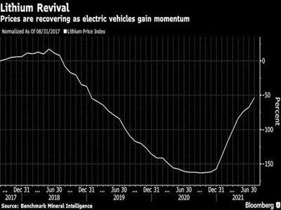 电动车市场火爆 碳酸锂价格突破10万元/吨 SQM预计今年全球锂需求增长约40%