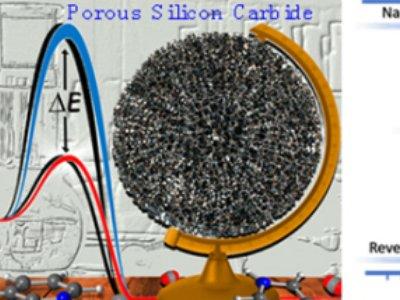 大连化物所等发表多孔碳化硅材料在催化领域中应用的综述文章