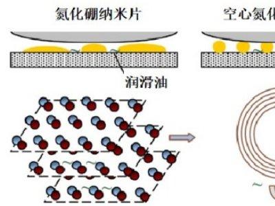 兰州化物所在六方氮化硼基润滑材料研究中取得进展