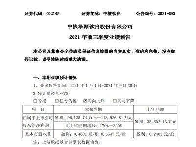 中核钛白预计前三季度净利约9.61亿元-11.39亿元