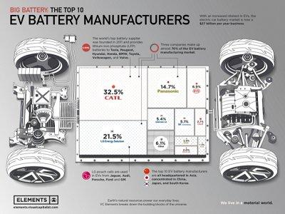 排名:全球十大电动汽车电池制造商