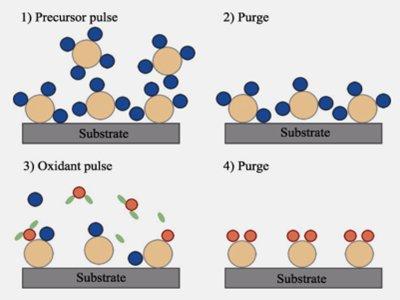 且看ALD技术如何助力锂离子电池的发展