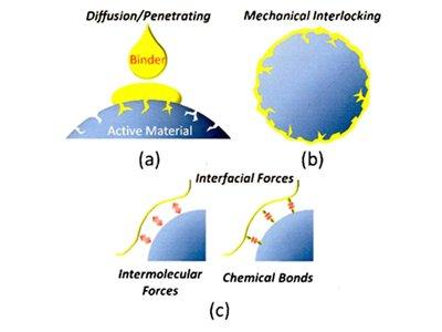 硅基负极粘结剂的六大工作机理