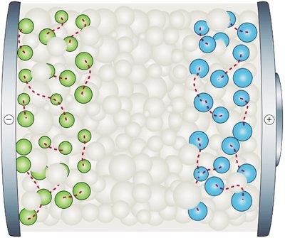 固态锂离子电池的基本结构