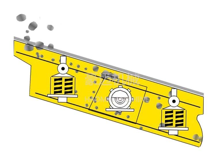 YK系列圆振动筛 详细说明: YK系列圆振动筛主要由筛箱,筛网,振动器及减震弹簧等组成。振动器安装在筛箱侧板上,并由电动机通过联轴器带动旋转,产生离心惯性力,迫使筛箱振动。 对于本系列振动筛,筛网是主要易损件。根据物料品种和用户要求,可采用高锰钢纺织筛网,冲孔筛板和橡胶筛板,筛板有单层和双层两种,各类筛板均能满足筛分效率高,寿命长,不堵孔的要求。该系列振动筛为座式安装,筛面倾角的调整可通过改变弹簧支座位置高度来实现。电动机安装在筛框的左侧,也可安装在筛框的右侧,如无特殊要求,制造商按物料运动方向的右侧安装