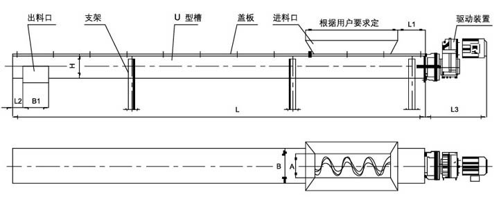 无轴螺旋输送机与传统有轴螺旋输送机相比,因为采用了无中心轴设计,使用具有一定柔性的整体钢制螺旋推送物料,所以具有以下突出优点: 1无轴螺旋输送机抗缠绕性强:因为无中心轴干扰,对于输送带状、粘稠物料、易缠绕物料有特殊的优越性,如用于污水处理厂输送中细格栅,其栅条净距50mm的除污机栅渣和压滤机泥饼等物料,或者垃圾处理场所处理运输垃圾,能防止阻塞引起的事故。 2无轴螺旋输送机环保性能好。无轴螺旋输送机采用全封闭输送和易清洗的螺旋表面,可保证环境卫生和所送物料不受污染、不泄漏。 扭距大、能耗低。由于螺旋无轴,