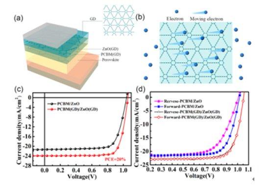 (a),钙钛矿太阳能电池器件结构示意图;(b),石墨炔化学结构及其电子