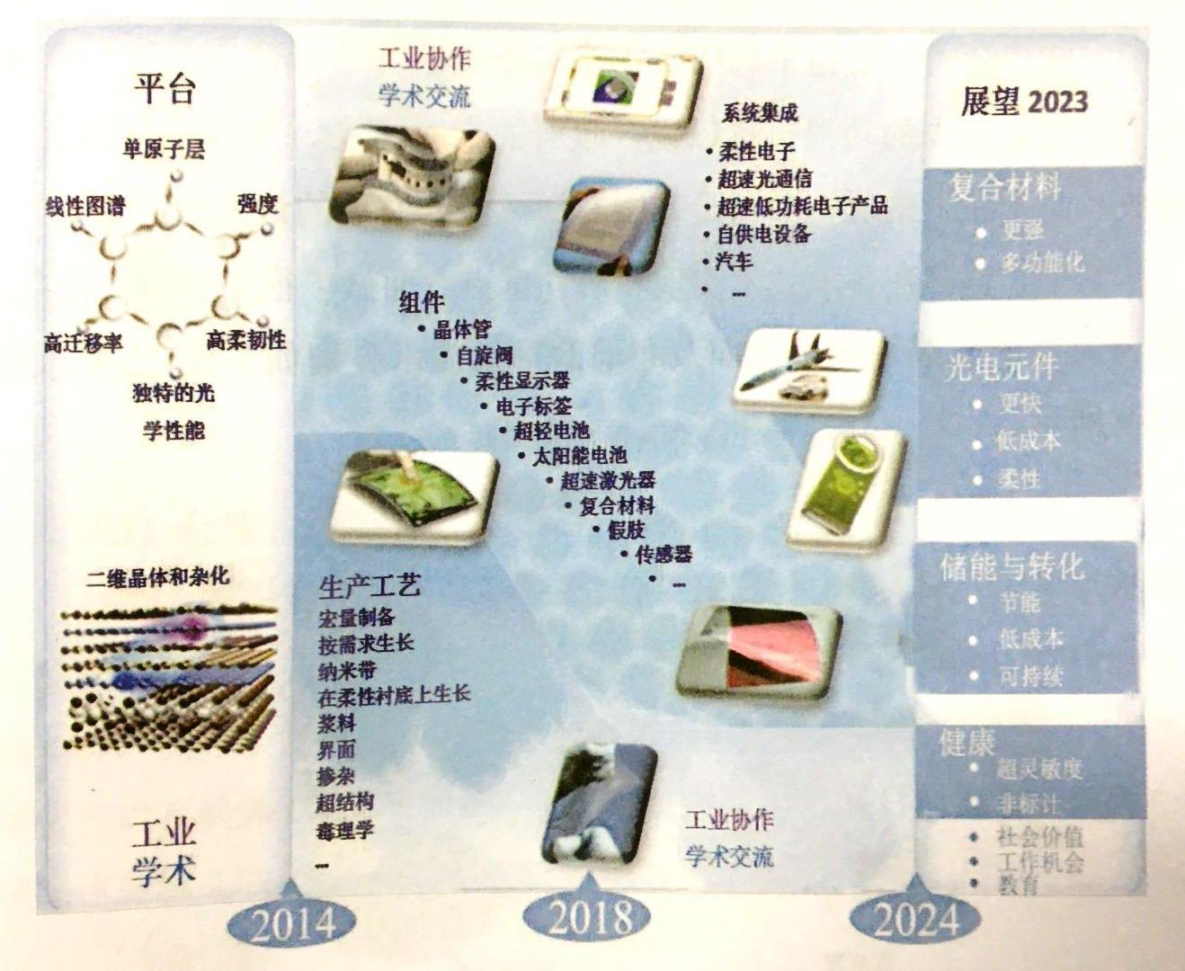 欧洲石墨烯产业战略技术路线图