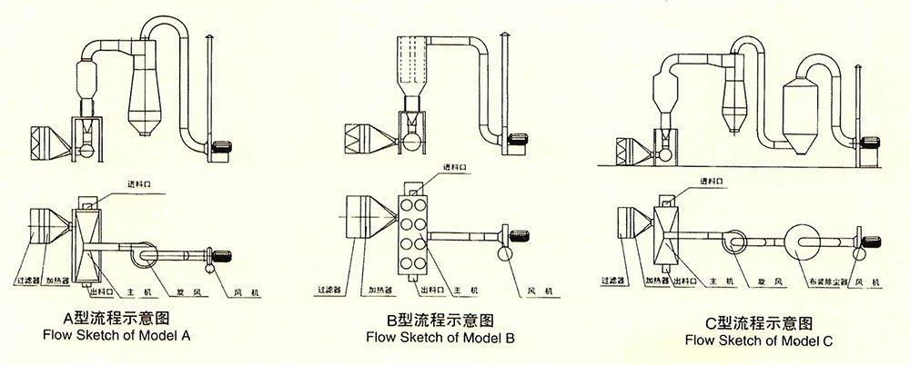 结构示意图 ※ 可实行自动化生产,是连续式干燥设备.