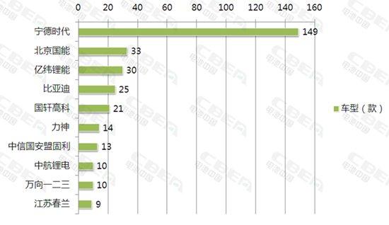 2018年新能源汽车推荐目录1-3批车型配套电池企业前10名