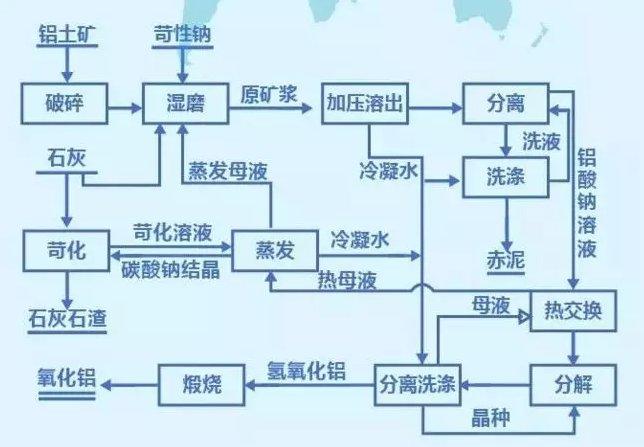 中国粉体网讯 铝土矿也称铝矾土,以三水铝石、一水铝石为主要矿物所组成的矿石的统称。与各种脉石矿物共生在一起。主要用来生产氧化铝(90%)。主铝土矿中的氧化铝主要以三水铝石Al(OH)3、一水软铝石-AlO(OH)、一水硬铝石-AlO(OH)状态存在。 一、我国铝土矿资源现状 我国铝土矿质量较差,以一水硬铝石型铝土矿为主,矿石特点为高铝、高硅、低铁,适合露采的矿床不多,只占 34%。   广西铝土矿是我国铝土矿第一大省,且其矿石具有中铝、高铁、高铝硅比、低硫等特点,是国内少数能运用拜耳法生产氧化铝的优质铝