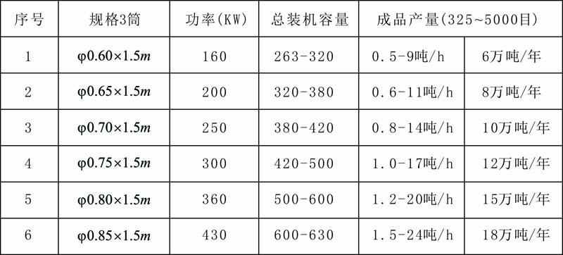 大型干法超细粉体产品参数.jpg