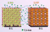 中科院大连化物所锂离子微型电池研究取得新进展