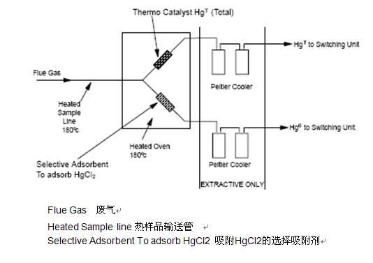 Flue Gas 废气 Heated Sample line热样品输送管  Selective Adsorbent To adsorb HgCl2 吸附HgCl2的选择吸附剂 Thermo Catalyst Hg (Total) 热催化汞(总的) Heated Oven 180 c 180度加热炉 Peltier Cooler 珀耳帖冷凝器 EXTRACTIVE ONLY 只有抽提的 HgT to Switching Unit 至转换器的总汞 Hg0 to Switching Unit 至转换器的元素汞