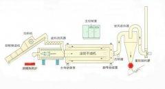 三层滚筒干燥机的图片