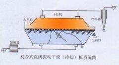 振动流化床干燥机的图片