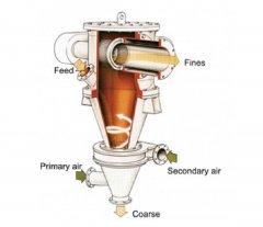 空气分级机ATP的图片