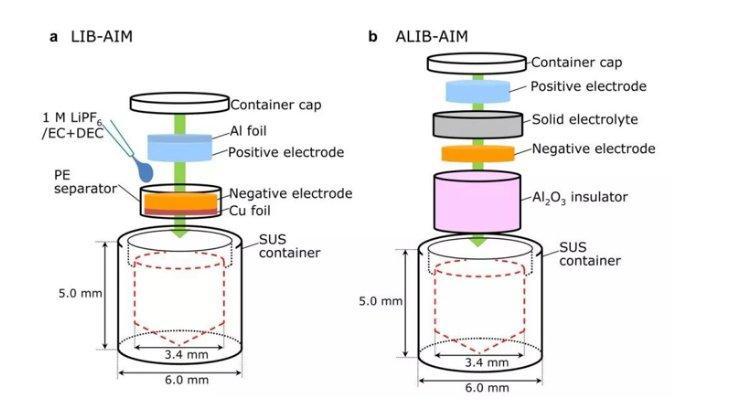 锂离子电池(图1a)和全固态电池(图1b)dcs分析前后准备的示意图