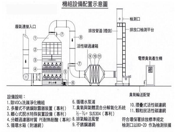挥发性废气处理设备配置