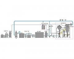 高温循环氮气保护气流粉碎分级生产线的图片