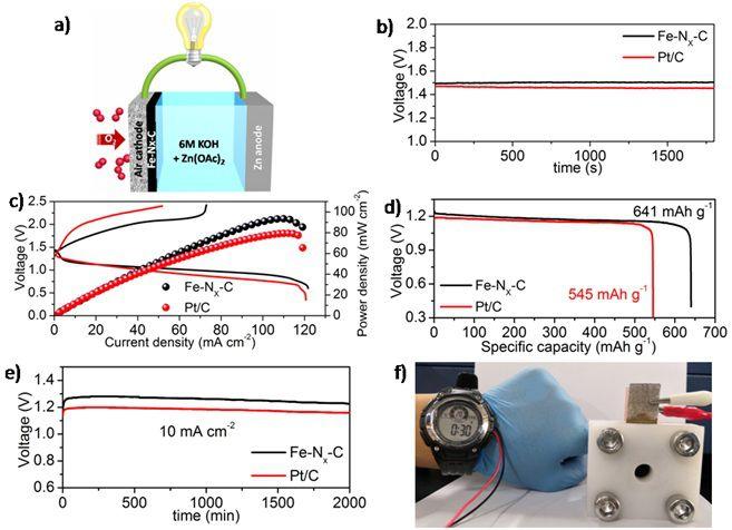粉体资讯 要闻  (a) 一次锌-空气电池结构示意图;(b) 不同催化剂制备