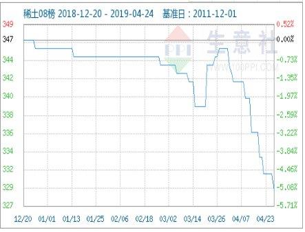4月24日国内稀土市场价格涨跌互现