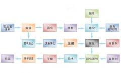 轻质及纳米碳酸钙先进生产工艺