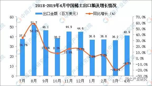 中国2019有多少人口_2019年4月中国陶瓷产品出口量及金额增长情况分析