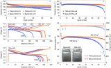 4.6V高电压钴酸锂锂离子电池正极材料研究获进展