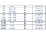 铝粉、钼粉、镍粉等金属粉体材料6月30日报价