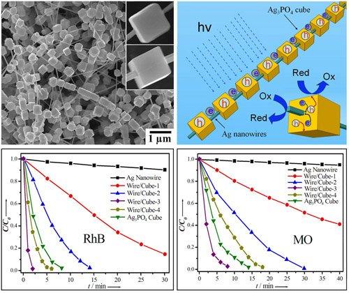 异质光催化纳米材料结构设计合成研究领域获新进展