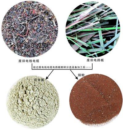 废印刷电路板非金属粉回收利用