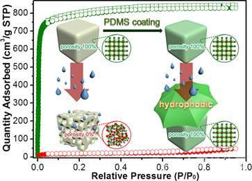 金属有机骨架(mofs)纳米纤维的宏量制备取得重要进展