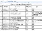 商务部:银矿砂等11类禁止加工贸易商品被放开