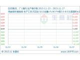 上周白炭黑市场行情小析(11.23-11.27)