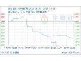 上周萤石行情走势小析(12.14-12.21)