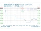 上周海绵钛市场行情小析(2.29-3.04)