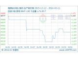 海绵钛一周行情小析(3.7-3.11)