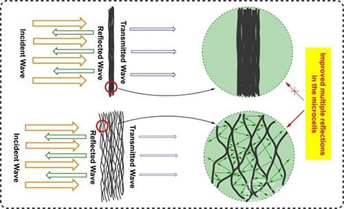 墨烯薄膜微孔结构中的多