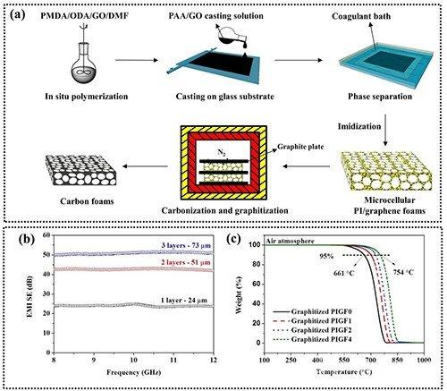 宁波材料所在石墨烯基电磁屏蔽材料研究方面取得进展