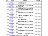 国标委发布203项新国标 多项涉及粉体行业
