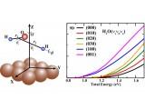 大连化物所金属表面解离吸附动力学理论研究取得新进展