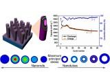 中科院合肥研究院锂取得离子电池纳米电极研究系列成果