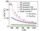电声散射显著降低重掺硅热导率