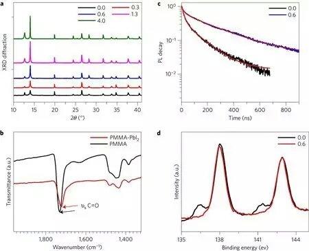 钙钛矿太阳能电池新进展!