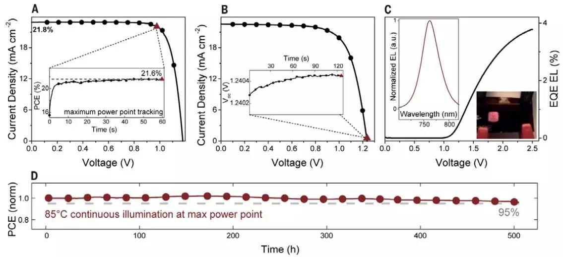 中国粉体网讯 有机-无机卤化物钙钛矿太阳能电池(PSC)的认证效率已经高达22.1%,加上其低成本和易制备等优势,在PSC领域占据重要地位。 其面临的核心问题之一在于:电池长期稳定性较差,主要受到水汽、紫外线、热应力和电应力等干扰! 为了解决PSC的稳定性问题,研究人员开发了诸多策略,主要包括以下几种: 1) 器件包裹 这种方法希望在器件表面包裹一层超疏水聚合物材料,达到阻碍水汽的效果,却不利于保护器件在户外操作时免遭光化学和热应力损伤。 2) 金属氧化物代替或者保护有机组分 这种策略提高了水汽稳定性,却