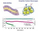 用于高倍率长寿命锂硫电池新型限硫载体——石墨化碳纳米笼