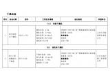 工信部推荐干燥设备2个型号产品