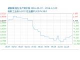 国内碳酸锂报价走稳 电池级均价121300元/吨